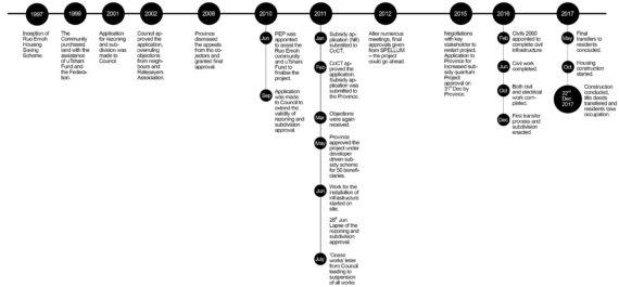 Timeline_V2.0